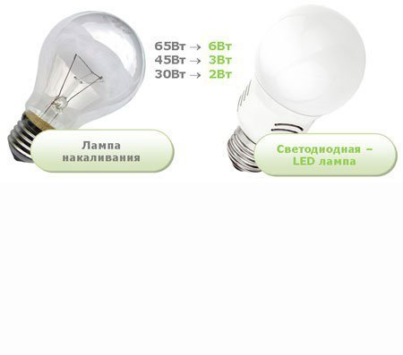 Экономим электроэнергию вместе!
